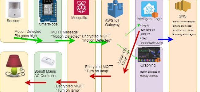 AWS IoT Contest