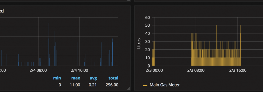 ESP8266 + Gas / Water monitoring